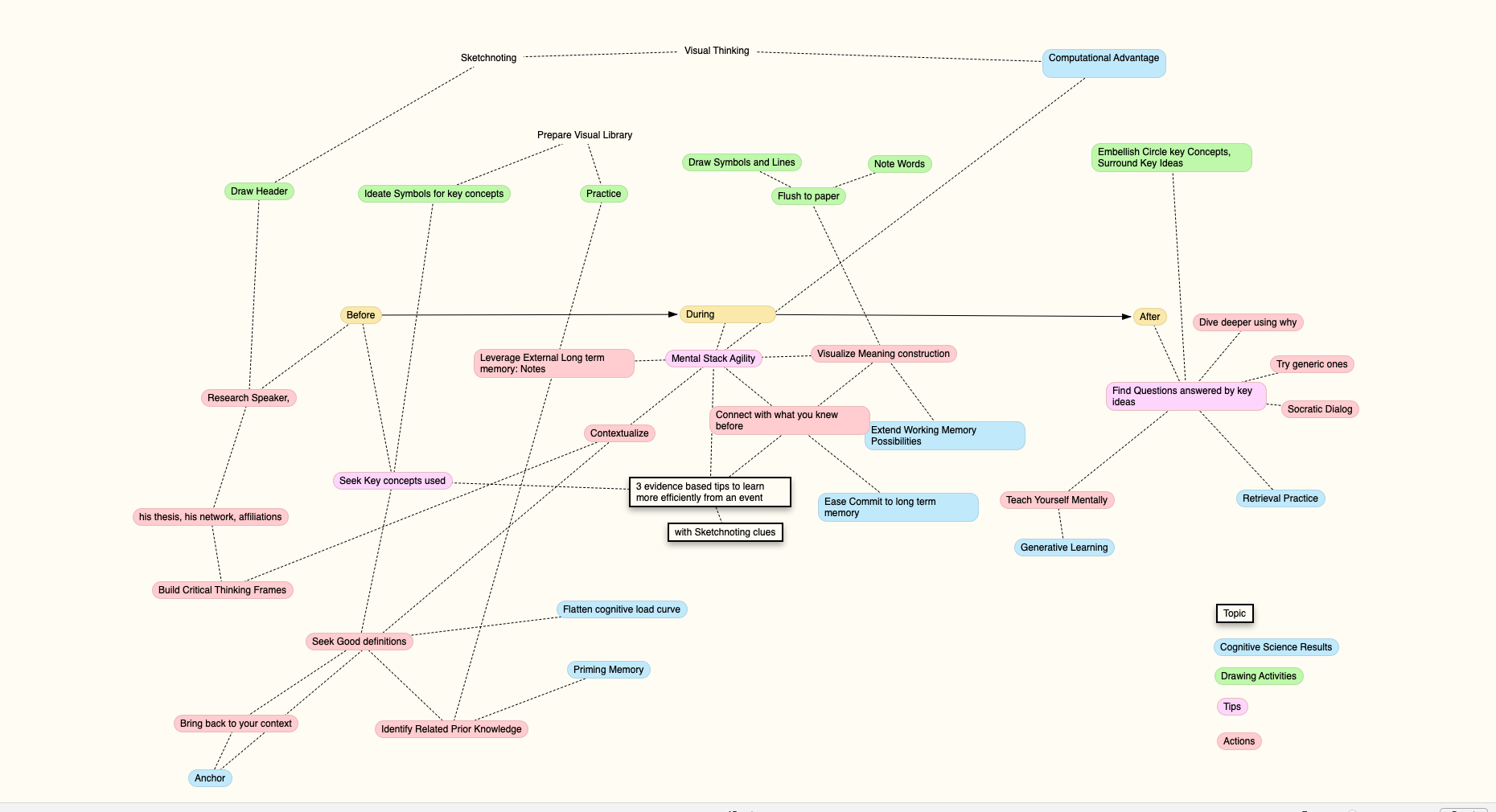 Concept Map of 3 Evidence-Based Tactics to Learn more Efficiently from Live Events